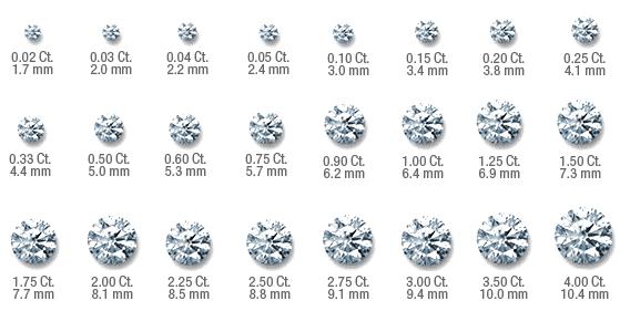 Tamaños de diamantes