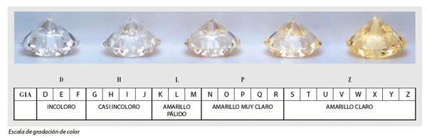 Color de los diamantes